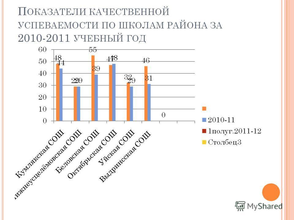П ОКАЗАТЕЛИ КАЧЕСТВЕННОЙ УСПЕВАЕМОСТИ ПО ШКОЛАМ РАЙОНА ЗА 2010-2011 УЧЕБНЫЙ ГОД