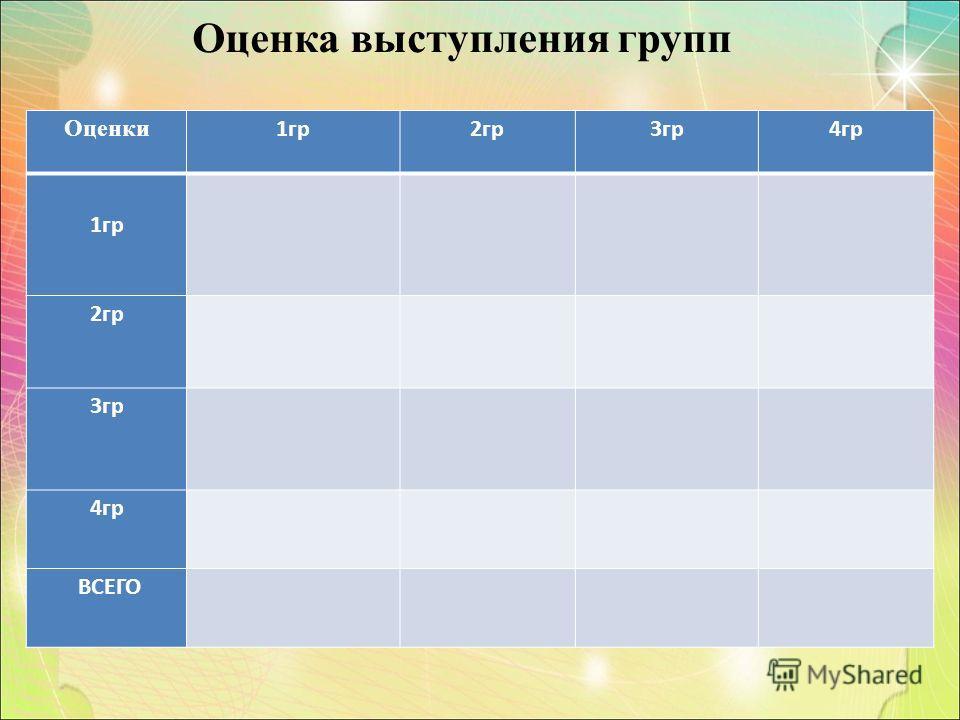 Оценка выступления групп Оценки 1гр2гр3гр4гр 1гр 2гр 3гр 4гр ВСЕГО