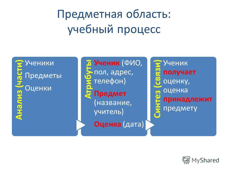 Предметная область: учебный процесс Анализ (части) Ученики Предметы Оценки Атрибуты Ученик (ФИО, пол, адрес, телефон) Предмет (название, учитель) Оценка (дата) Синтез (связи) Ученик получает оценку, оценка принадлежит предмету