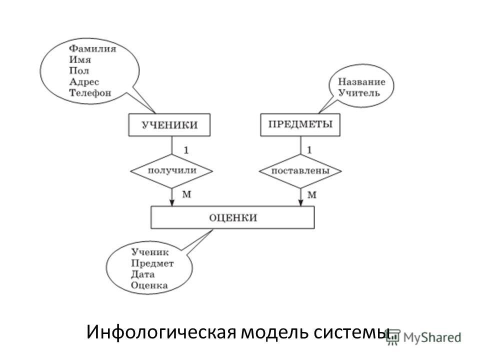 Инфологическая модель системы
