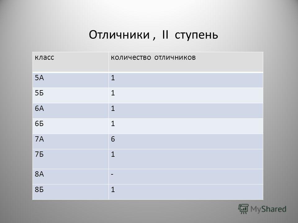 Отличники, II ступень классколичество отличников 5А1 5Б1 6А1 6Б1 7А6 7Б1 8А- 8Б1