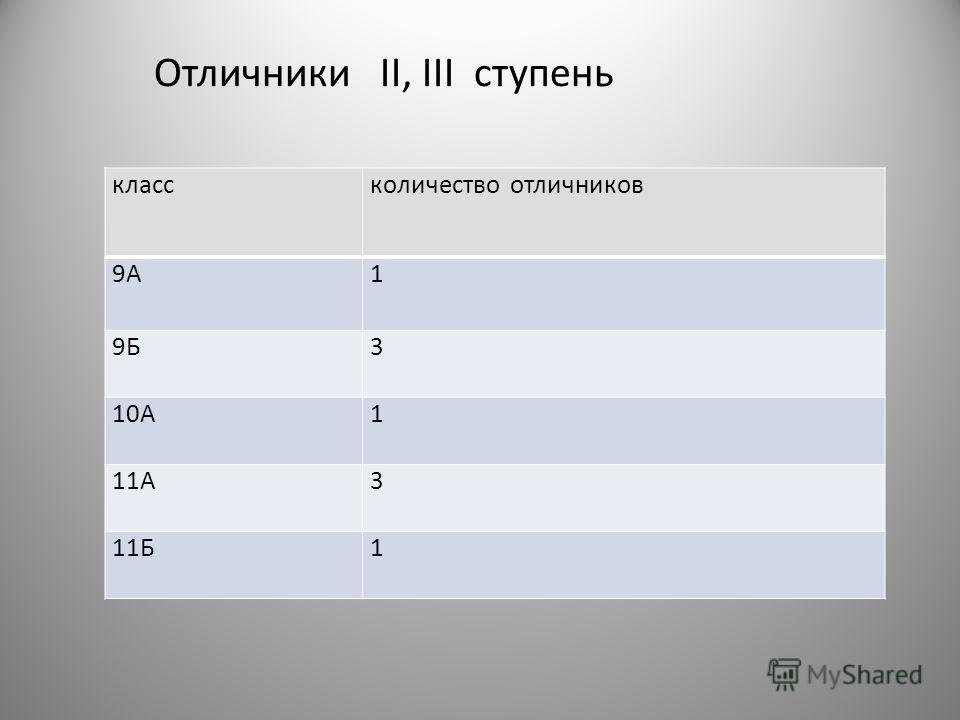 Отличники II, III ступень классколичество отличников 9А1 9Б3 10А1 11А3 11Б1