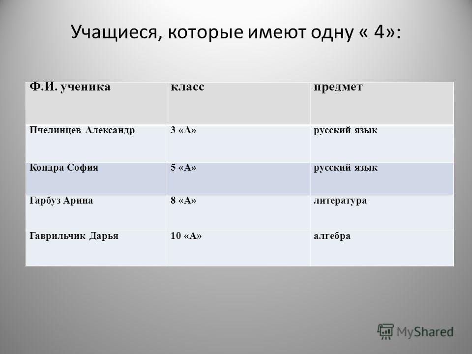 Учащиеся, которые имеют одну « 4»: Ф.И. ученикакласспредмет Пчелинцев Александр3 «А»русский язык Кондра София5 «А»русский язык Гарбуз Арина8 «А»литература Гаврильчик Дарья10 «А»алгебра