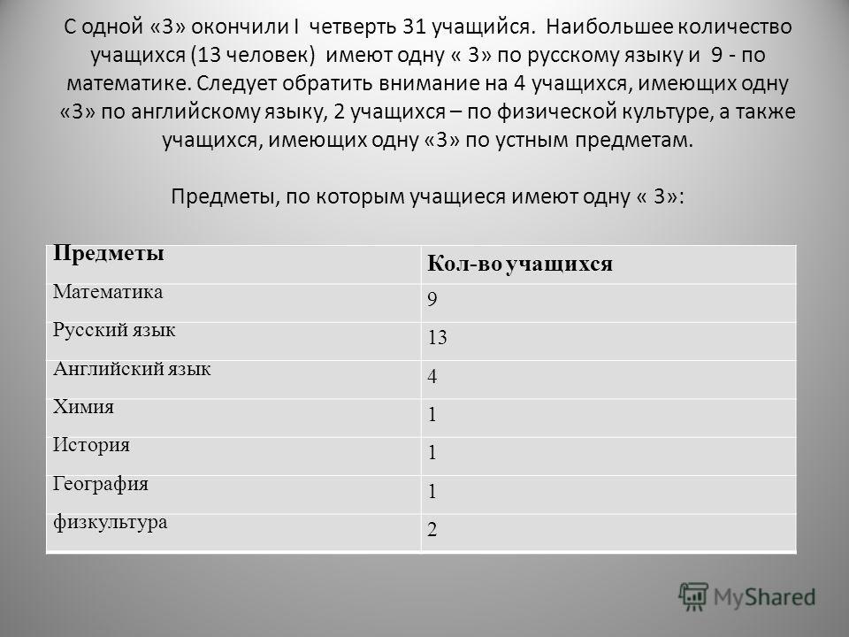 С одной «3» окончили I четверть 31 учащийся. Наибольшее количество учащихся (13 человек) имеют одну « 3» по русскому языку и 9 - по математике. Следует обратить внимание на 4 учащихся, имеющих одну «3» по английскому языку, 2 учащихся – по физической