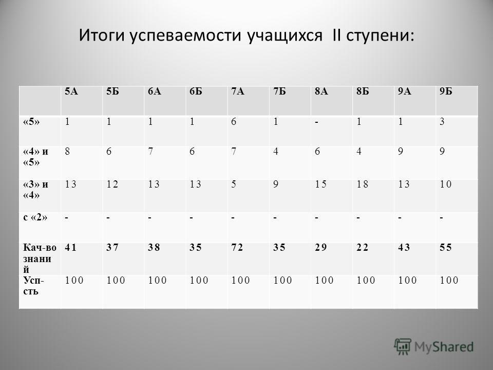 Итоги успеваемости учащихся II ступени: 5А5Б6А6Б7А7Б8А8Б9А9Б «5»111161-113 «4» и «5» 8676746499 «3» и «4» 131213 5915181310 с «2»---------- Кач-во знани й 41373835723529224355 Усп- сть 100