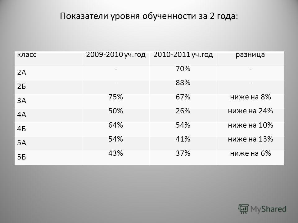 Показатели уровня обученности за 2 года: класс2009-2010 уч.год2010-2011 уч.годразница 2А -70%- 2Б -88%- 3А 75%67%ниже на 8% 4А 50%26%ниже на 24% 4Б 64%54%ниже на 10% 5А 54%41%ниже на 13% 5Б 43%37%ниже на 6%
