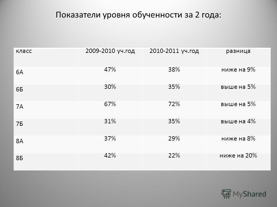 Показатели уровня обученности за 2 года: класс2009-2010 уч.год2010-2011 уч.годразница 6А 47%38%ниже на 9% 6Б 30%35%выше на 5% 7А 67%72%выше на 5% 7Б 31%35%выше на 4% 8А 37%29%ниже на 8% 8Б 42%22%ниже на 20%