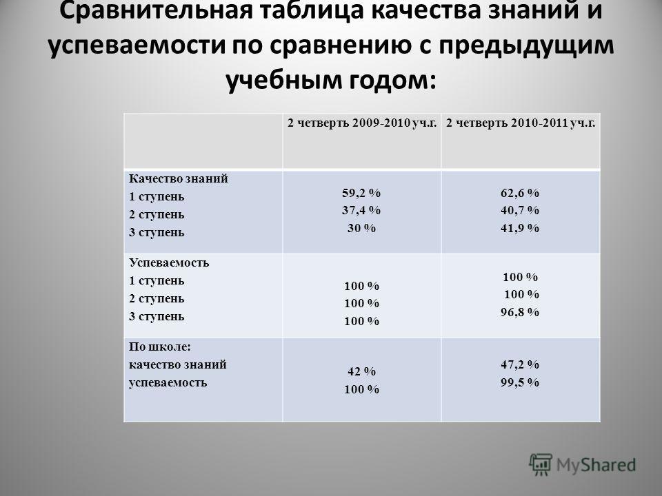 Сравнительная таблица качества знаний и успеваемости по сравнению с предыдущим учебным годом: 2 четверть 2009-2010 уч.г.2 четверть 2010-2011 уч.г. Качество знаний 1 ступень 2 ступень 3 ступень 59,2 % 37,4 % 30 % 62,6 % 40,7 % 41,9 % Успеваемость 1 ст