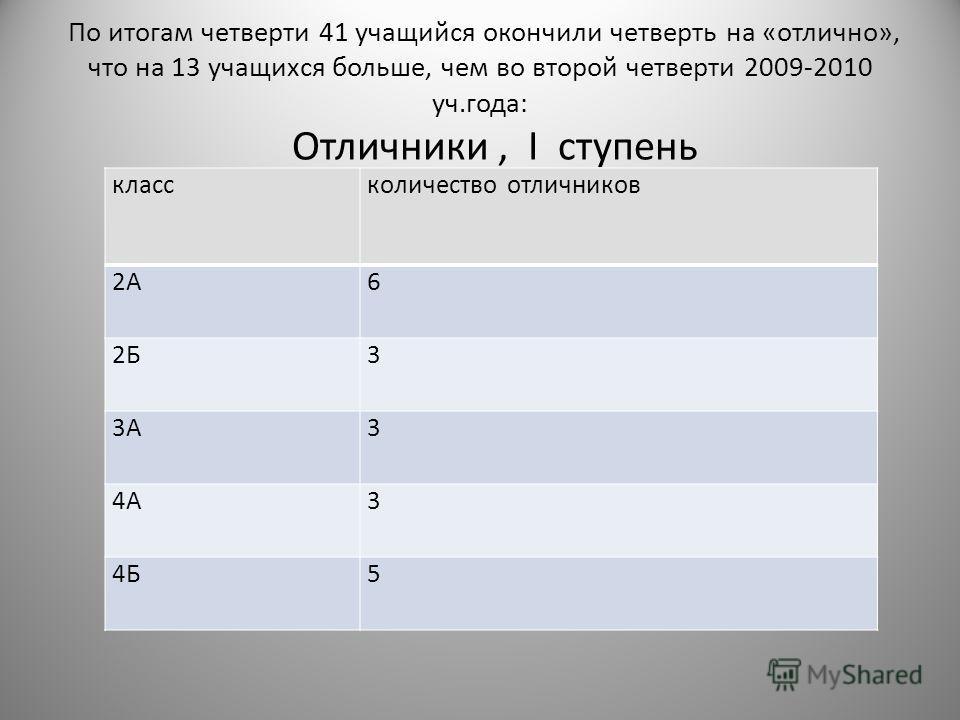 По итогам четверти 41 учащийся окончили четверть на «отлично», что на 13 учащихся больше, чем во второй четверти 2009-2010 уч.года: Отличники, I ступень классколичество отличников 2А6 2Б3 3А3 4А3 4Б5