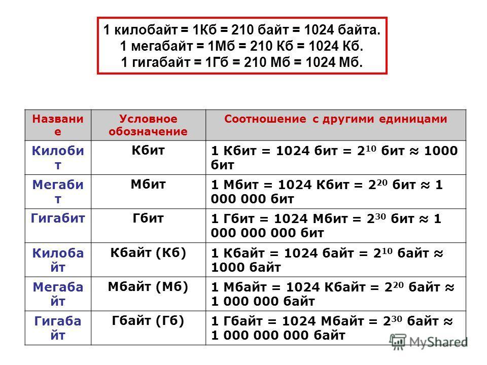 1 килобайт = 1Кб = 210 байт = 1024 байта. 1 мегабайт = 1Мб = 210 Кб = 1024 Кб. 1 гигабайт = 1Гб = 210 Мб = 1024 Мб. Названи е Условное обозначение Соотношение с другими единицами Килоби т Кбит1 Кбит = 1024 бит = 2 10 бит 1000 бит Мегаби т Мбит1 Мбит