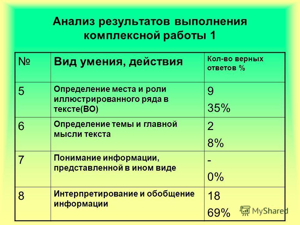 Анализ результатов выполнения комплексной работы 1 Вид умения, действия Кол-во верных ответов % 5 Определение места и роли иллюстрированного ряда в тексте(ВО) 9 35% 6 Определение темы и главной мысли текста 2 8% 7 Понимание информации, представленной