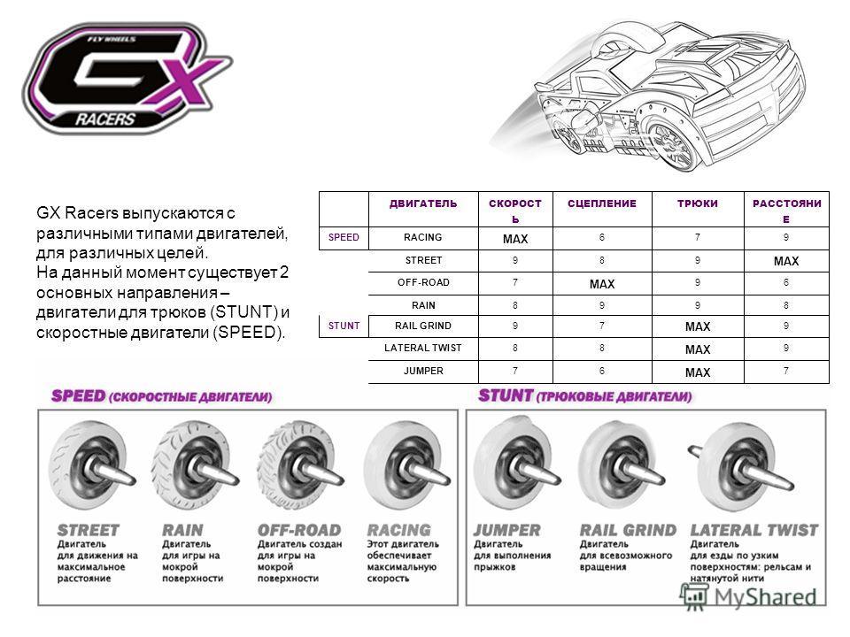 GX Racers выпускаются с различными типами двигателей, для различных целей. На данный момент существует 2 основных направления – двигатели для трюков (STUNT) и скоростные двигатели (SPEED).