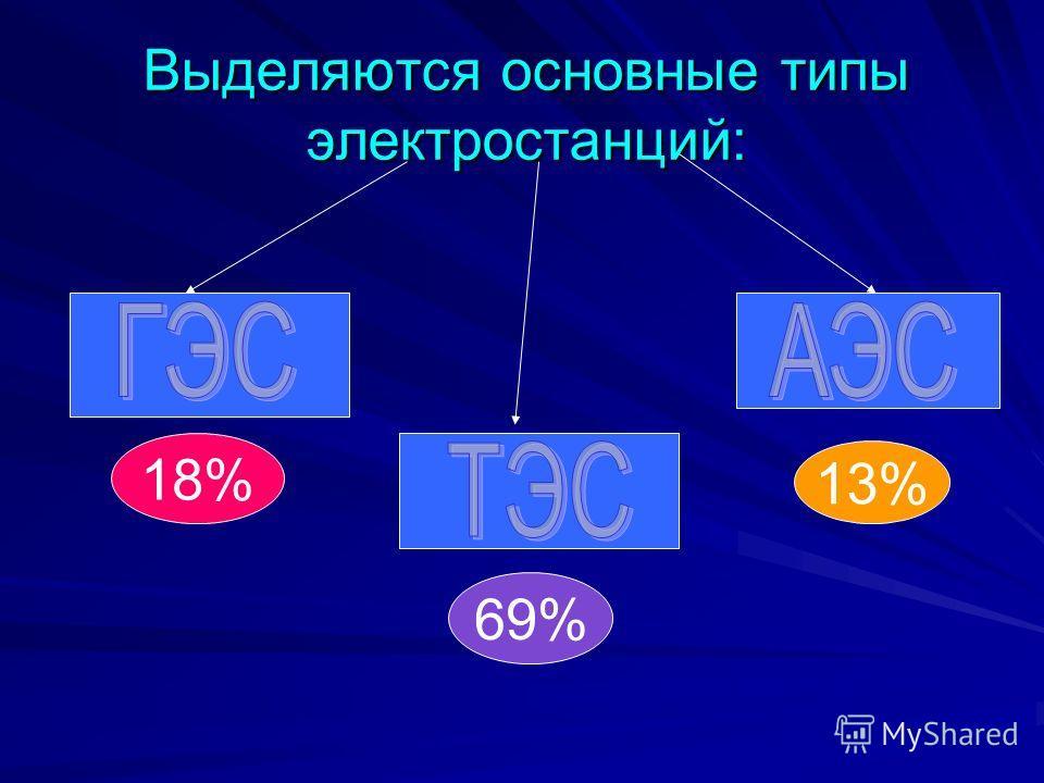 Выделяются основные типы электростанций: 69% 18% 13%