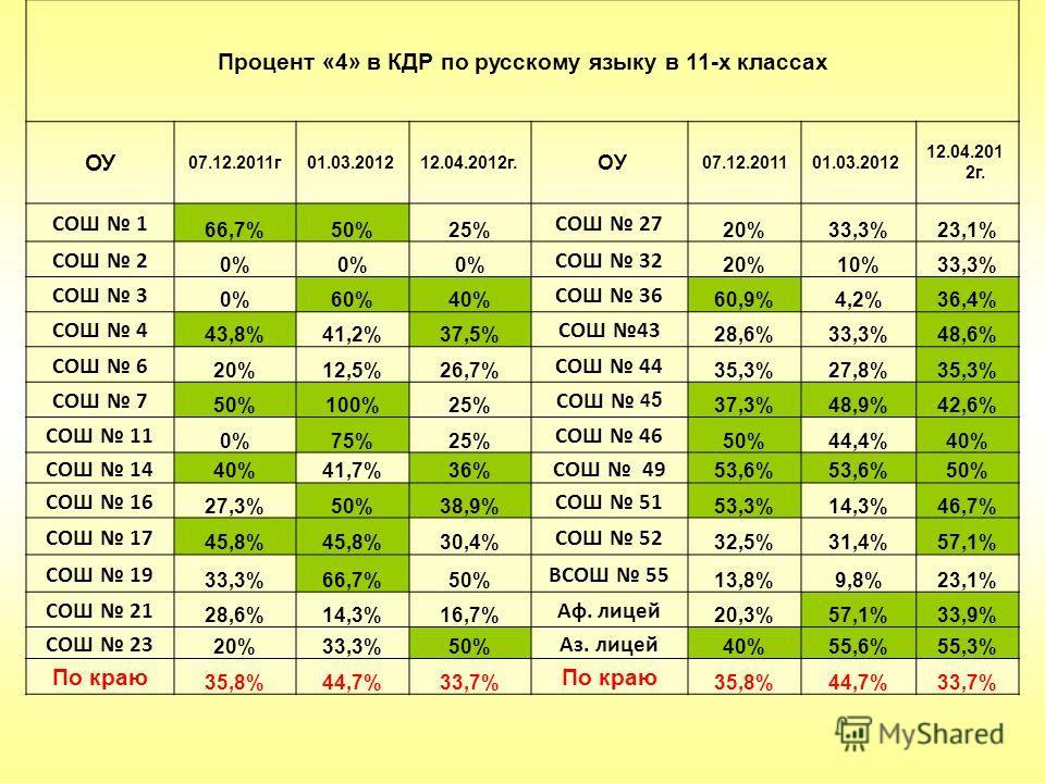Процент «4» в КДР по русскому языку в 11-х классах ОУ 07.12.2011г01.03.201212.04.2012г. ОУ 07.12.201101.03.2012 12.04.201 2г. СОШ 1 66,7%50%25% СОШ 27 20%33,3%23,1% СОШ 2 0% СОШ 32 20%10%33,3% СОШ 3 0%60%40% СОШ 36 60,9%4,2%36,4% СОШ 4 43,8%41,2%37,5