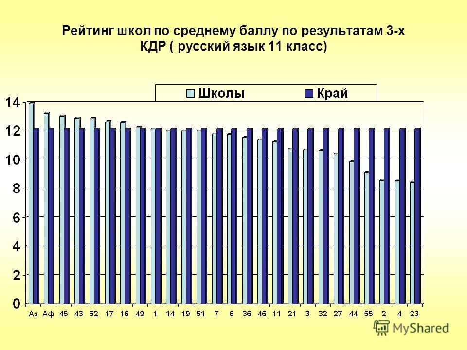 Рейтинг школ по среднему баллу по результатам 3-х КДР ( русский язык 11 класс)