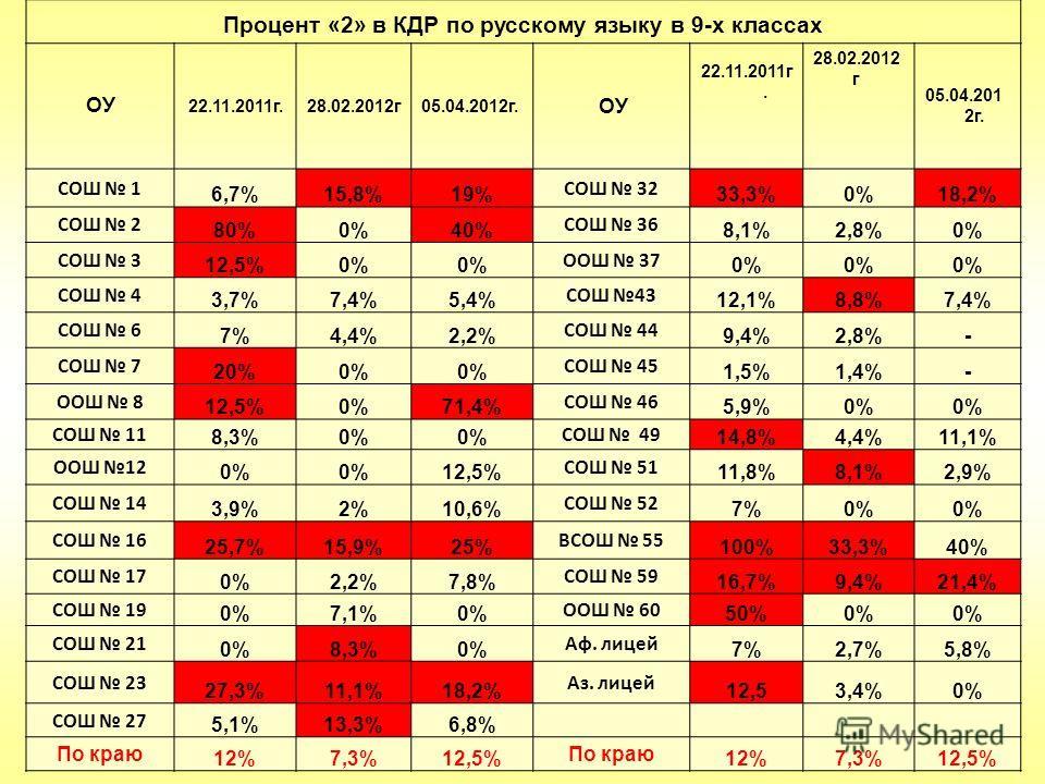 Процент «2» в КДР по русскому языку в 9-х классах ОУ 22.11.2011г.28.02.2012г05.04.2012г. ОУ 22.11.2011г. 28.02.2012 г 05.04.201 2г. СОШ 1 6,7%15,8%19% СОШ 32 33,3%0%18,2% СОШ 2 80%0%40% СОШ 36 8,1%2,8%0% СОШ 3 12,5%0% ООШ 37 0% СОШ 4 3,7%7,4%5,4% СОШ