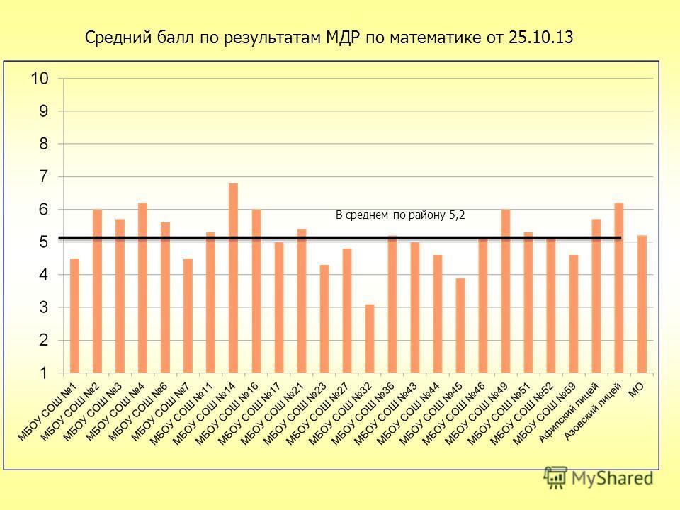 В среднем по району 5,2 Средний балл по результатам МДР по математике от 25.10.13