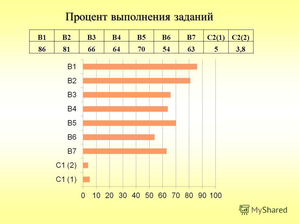 Процент выполнения заданий В1В2В3В4В5В6В7С2(1)С2(2) 8681666470546353,8