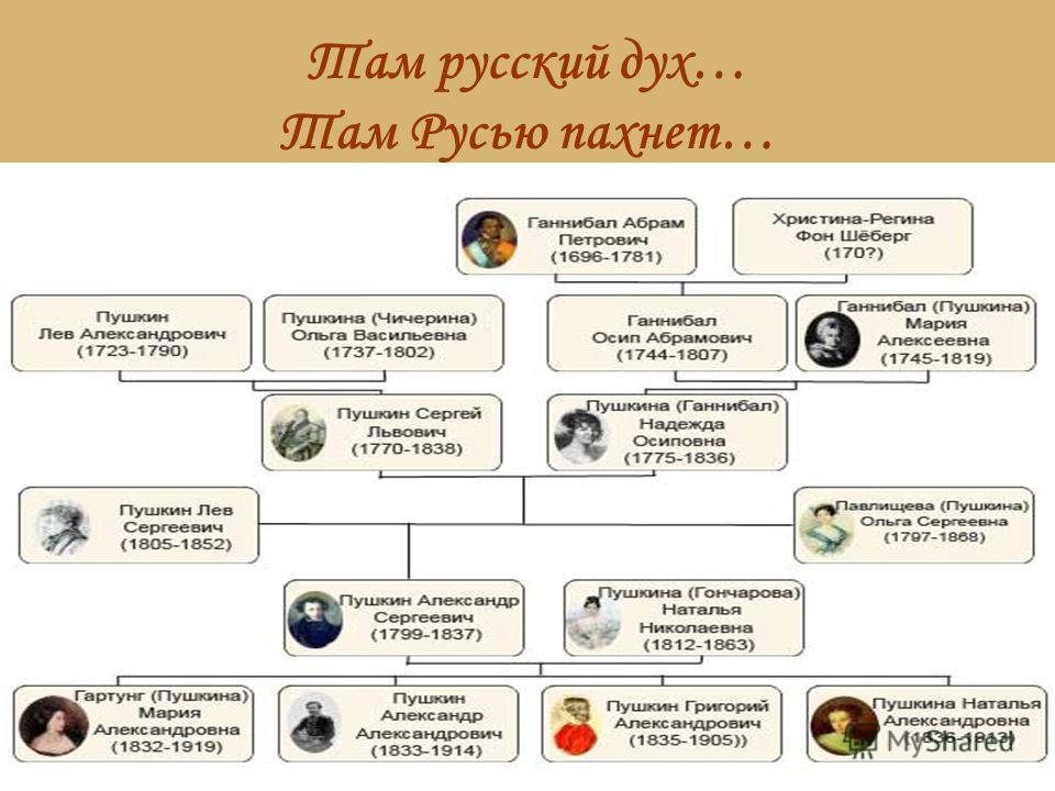 Там русский дух… Там Русью пахнет…