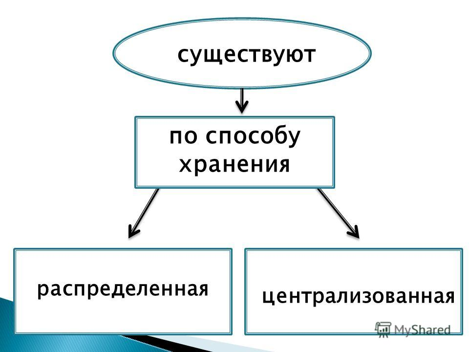существуют распределенная централизованная по способу хранения