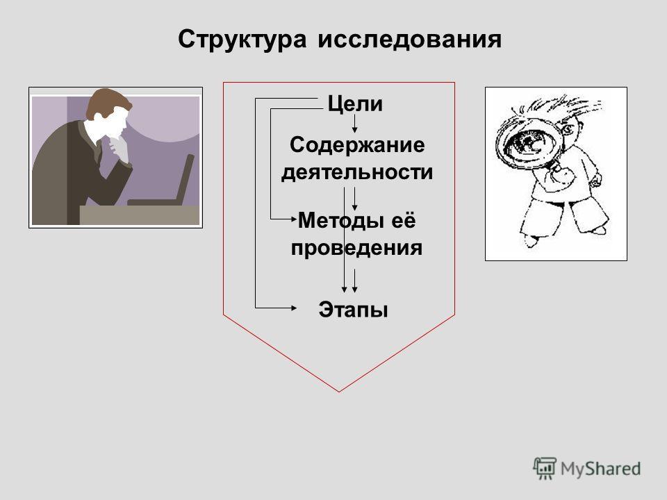 Структура исследования Цели Содержание деятельности Этапы Методы её проведения