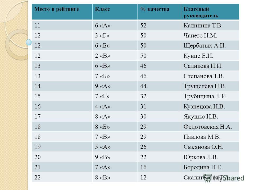 Место в рейтингеКласс% качестваКлассный руководитель 116 «А»52Калинина Т.В. 123 «Г»50Чапего Н.М. 126 «Б»50Щербатых А.И. 122 «В»50Кунце Е.И. 136 «В»46Саликова И.И. 137 «Б»46Степанова Т.В. 149 «А»44Трущелёва Н.В. 157 «Г»32Трубицына Л.И. 164 «А»31Кузнец