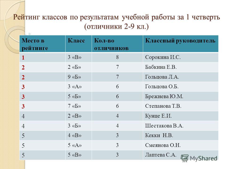 Рейтинг классов по результатам учебной работы за 1 четверть (отличники 2-9 кл.) Место в рейтинге КлассКол-во отличников Классный руководитель 1 3 «В»8Сорокина И.С. 2 2 «Б»7Бабкина Е.В. 2 9 «Б»7Гольцова Л.А. 3 3 «А»6Гольцова О.Б. 3 5 «Б»6Брежнева Ю.М.