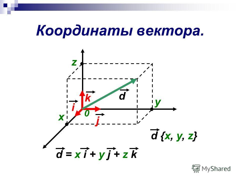 Координаты вектора. i j k d d {x, y, z} x y z 0 d = x i + y j + z k