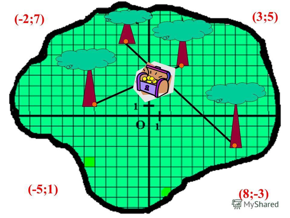 Капитан Флинт спрятал свои сокровища на необитаемом острове. Перед смертью он оставил карту острова и места, где спрятаны сокровища. Клад находится в точке пересечения отрезков, соединяющих первый и третий, второй и четвертый дубы. НАЙДИТЕ КЛАД ! ! !