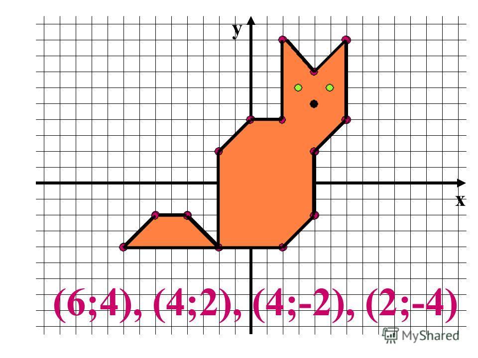 Координата х 1.х = 6 2. х = 4 3. х = 4 4. х = 2 Координата у 1.у = 4 2. у = 2 3. у = -2 4. у = -4