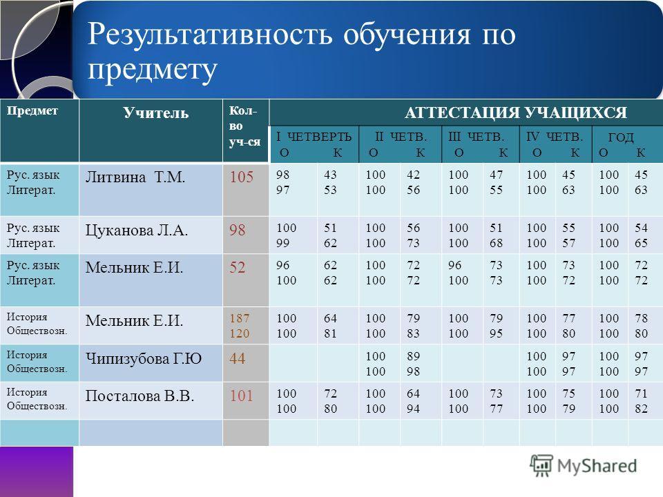 Наши достижения Результаты ЕГЭ по русскому языку за 2010/11 учебный год: Результаты ЕГЭ по русскому языку за 2010/11 учебный год: Сдавали экзамен 50 человек. Учитель : Цуканова Л.А. Сдавали экзамен 50 человек. Учитель : Цуканова Л.А. % успеваемости –