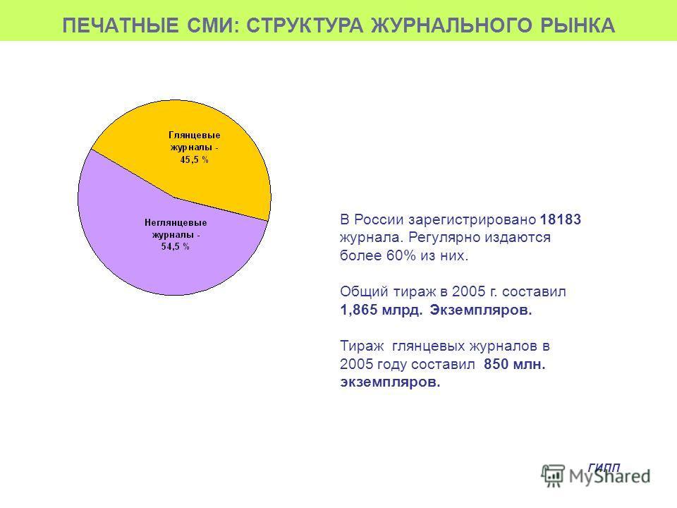 ПЕЧАТНЫЕ СМИ: СТРУКТУРА ЖУРНАЛЬНОГО РЫНКА В России зарегистрировано 18183 журнала. Регулярно издаются более 60% из них. Общий тираж в 2005 г. составил 1,865 млрд. Экземпляров. Тираж глянцевых журналов в 2005 году составил 850 млн. экземпляров. ГИПП