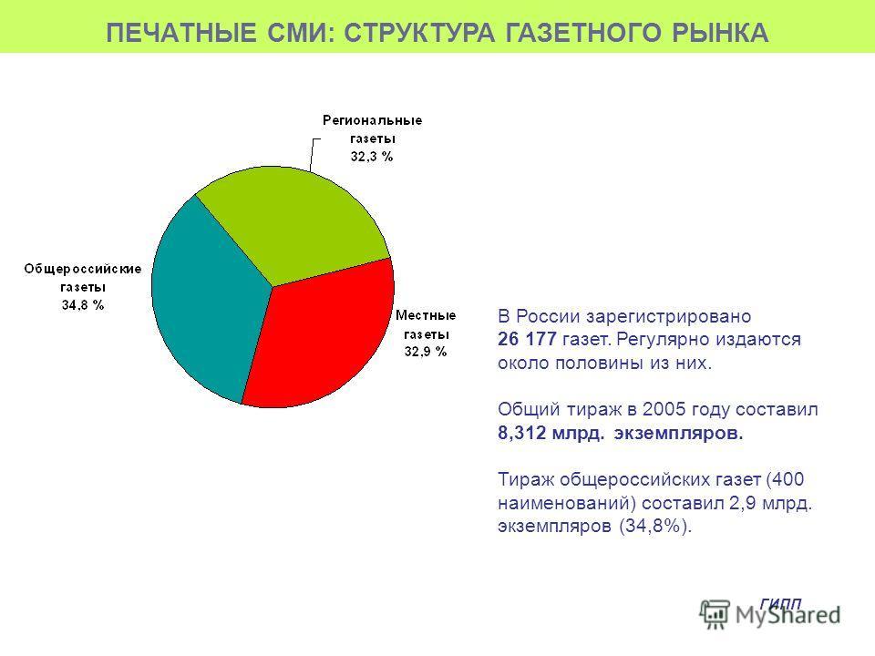 ПЕЧАТНЫЕ СМИ: СТРУКТУРА ГАЗЕТНОГО РЫНКА В России зарегистрировано 26 177 газет. Регулярно издаются около половины из них. Общий тираж в 2005 году составил 8,312 млрд. экземпляров. Тираж общероссийских газет (400 наименований) составил 2,9 млрд. экзем