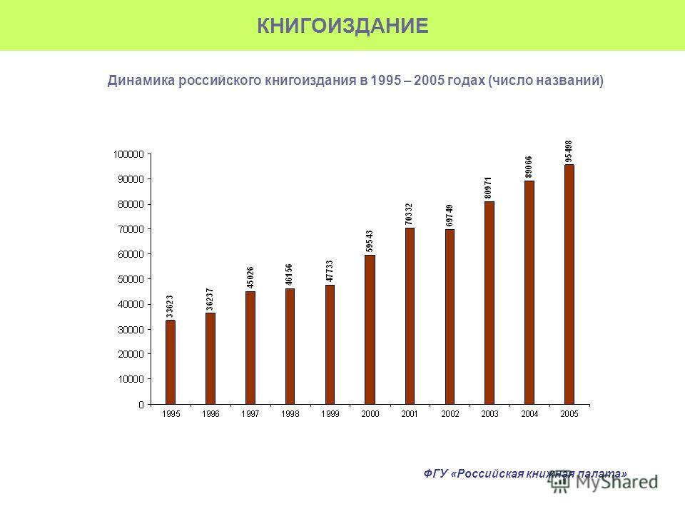 КНИГОИЗДАНИЕ Динамика российского книгоиздания в 1995 – 2005 годах (число названий) ФГУ «Российская книжная палата»