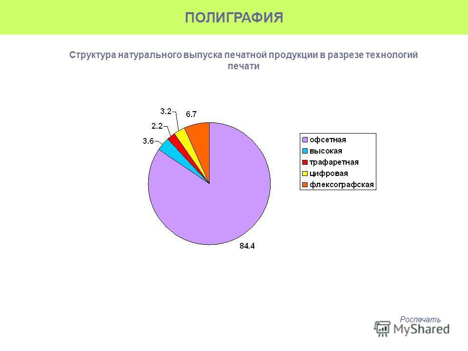 Структура натурального выпуска печатной продукции в разрезе технологий печати ПОЛИГРАФИЯ Роспечать