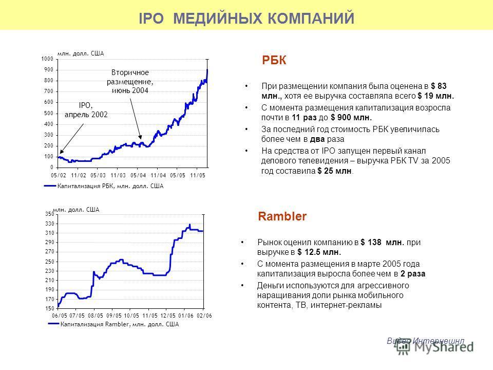 IPO МЕДИЙНЫХ КОМПАНИЙ 0 100 200 300 400 500 600 700 800 900 1000 05/0211/0205/0311/0305/0411/0405/0511/05 Капитализация РБК, млн. долл. США млн. долл. США Вторичное размещение, июнь 2004 IPO, апрель 2002 При размещении компания была оценена в $ 83 мл