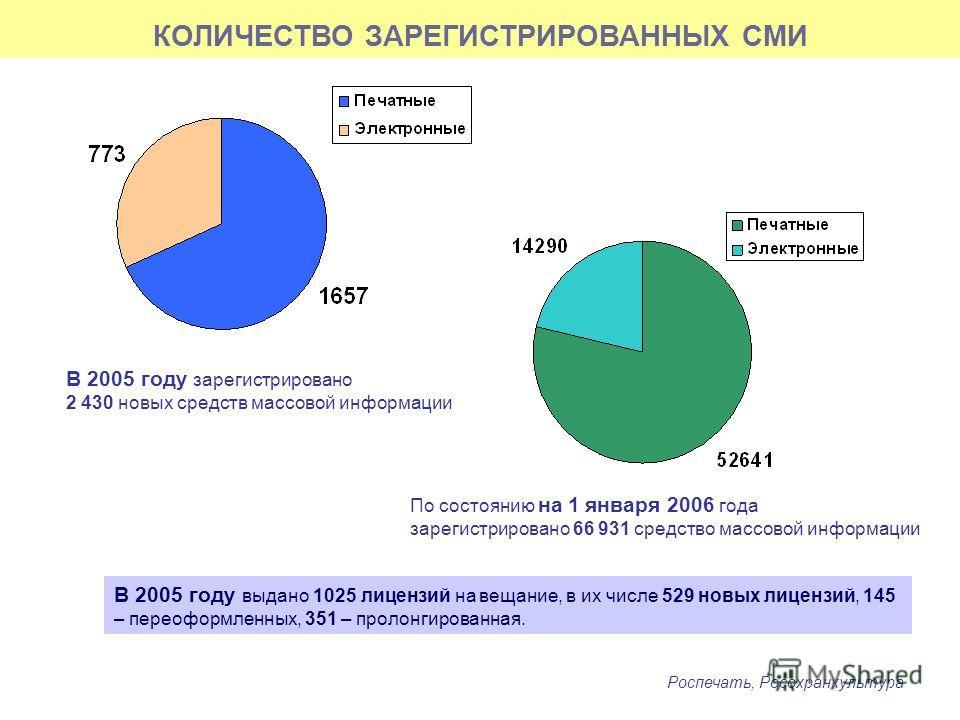 КОЛИЧЕСТВО ЗАРЕГИСТРИРОВАННЫХ СМИ В 2005 году зарегистрировано 2 430 новых средств массовой информации По состоянию на 1 января 2006 года зарегистрировано 66 931 средство массовой информации В 2005 году выдано 1025 лицензий на вещание, в их числе 529