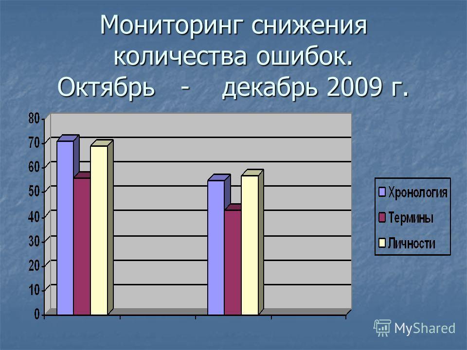 Мониторинг снижения количества ошибок. Октябрь - декабрь 2009 г.