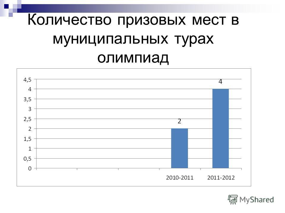Количество призовых мест в муниципальных турах олимпиад