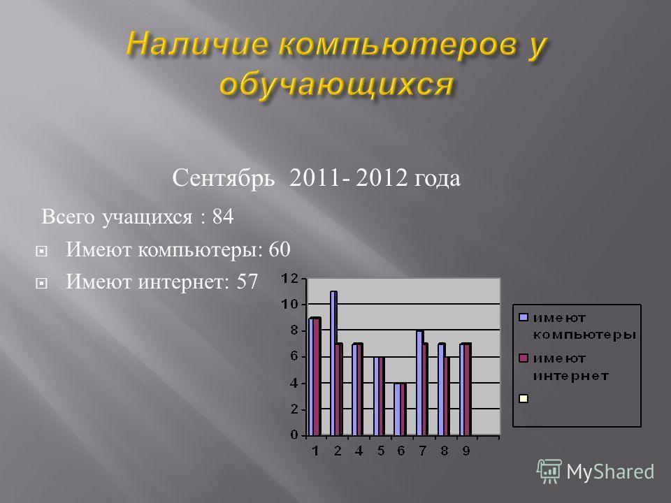 Сентябрь 2011- 2012 года Всего учащихся : 84 Имеют компьютеры : 60 Имеют интернет : 57