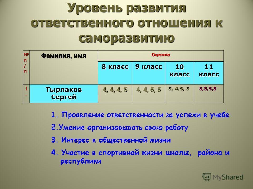 Уровень развития ответственного отношения к саморазвитию п / п Фамилия, имя Оценка 8 класс 9 класс 10 класс 11 класс 1.1.1.1. Тырлаков Сергей 4, 4, 4, 5 4, 4, 5, 5 5, 4,5, 5 5, 4,5, 5 5,5,5,5 1. Проявление ответственности за успехи в учебе 2.Умение о