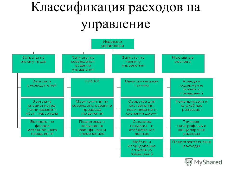Классификация расходов на управление