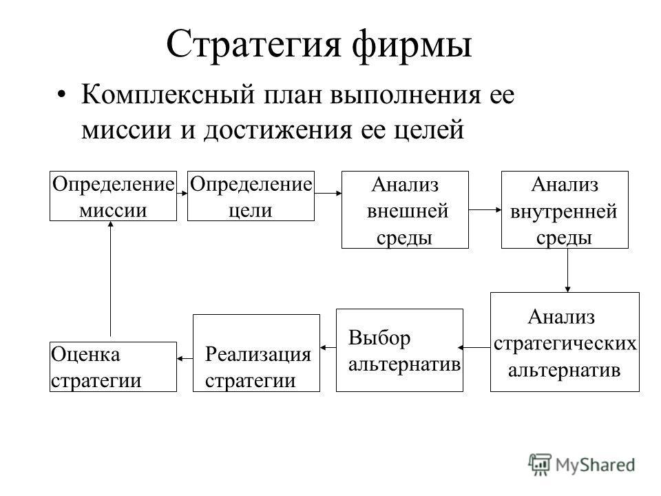 Стратегия фирмы Комплексный план выполнения ее миссии и достижения ее целей Определение миссии Определение цели Анализ стратегических альтернатив Анализ внешней среды Анализ внутренней среды Выбор альтернатив Реализация стратегии Оценка стратегии