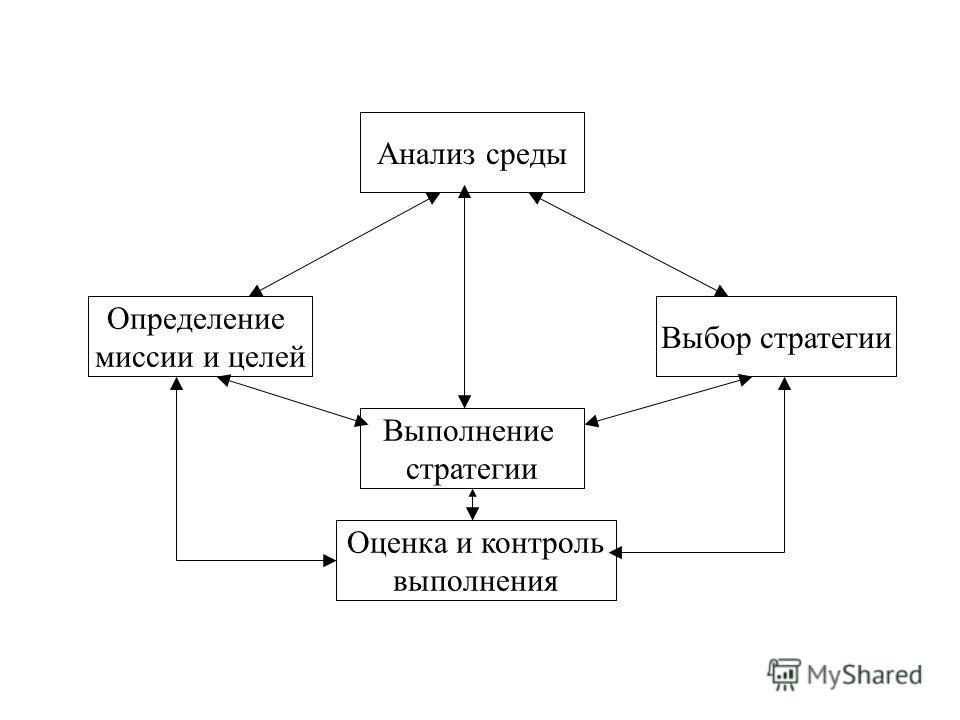 Анализ среды Определение миссии и целей Выбор стратегии Выполнение стратегии Оценка и контроль выполнения