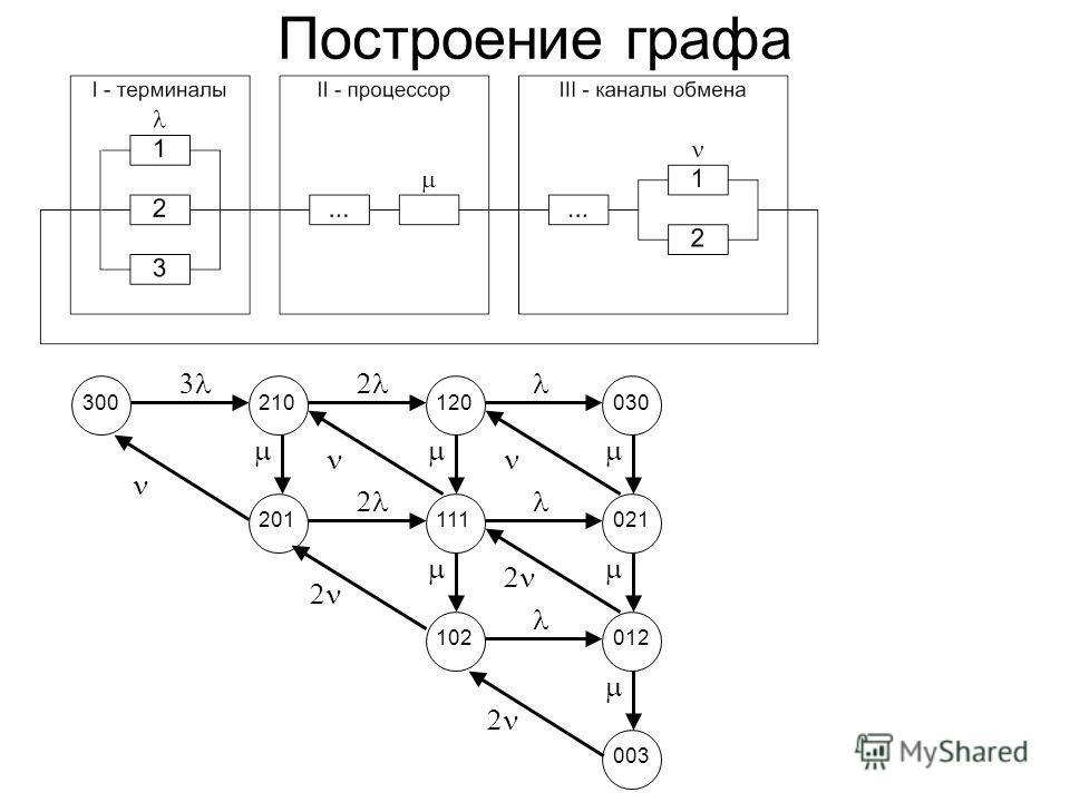 Построение графа 300210 120120 030 201111 021 102012 003