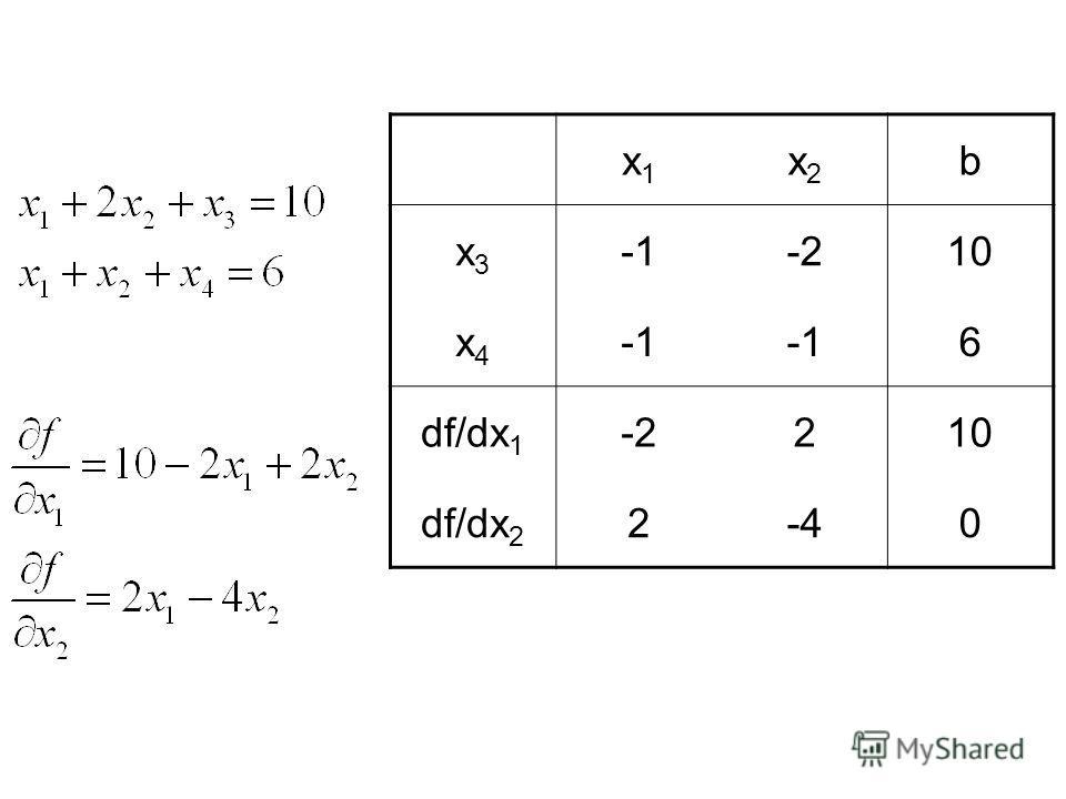 x1x1 x2x2 b x3x3 -210 x4x4 -16 df/dx 1 -2210 df/dx 2 2-40