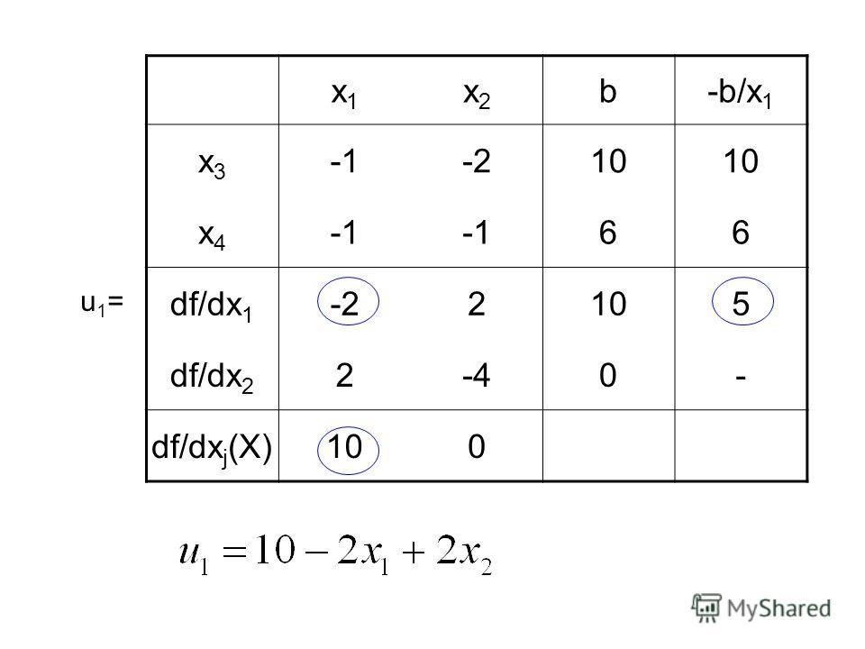 x1x1 x2x2 b-b/x 1 x3x3 -210 x4x4 -166 df/dx 1 -22105 df/dx 2 2-40- df/dx j (X)100 u1=u1=