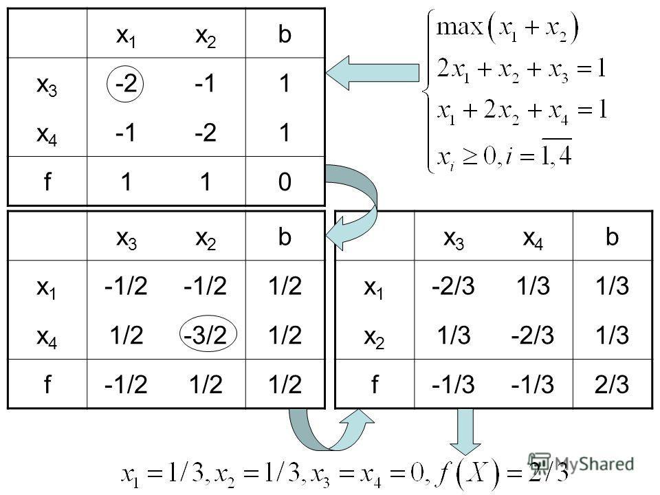 x1x1 x2x2 b x3x3 -2-21 x4x4 -1-21 f110 x3x3 x4x4 b x1x1 -2/31/3 x2x2 -2/31/3 f-1/3 2/3 x3x3 x2x2 b x1x1 -1/2 1/2 x4x4 -3/21/2 f-1/21/2
