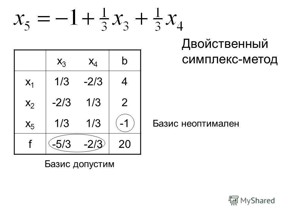 x3x3 x4x4 b x1x1 1/3-2/34 x2x2 1/32 x5x5 f-5/3-2/320 Двойственный симплекс-метод Базис неоптимален Базис допустим
