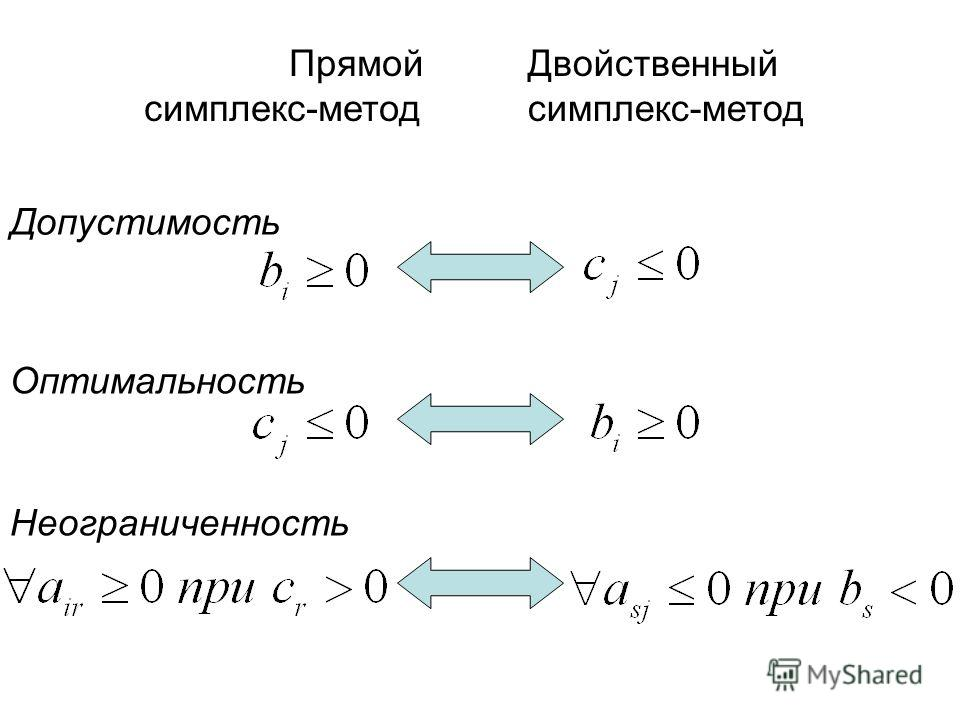 Прямой симплекс-метод Двойственный симплекс-метод Допустимость Оптимальность Неограниченность